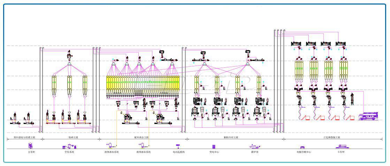 Línea de producción de alimento para ganado y aves de corral SZLH420 (40 toneladas por hora) de cuatro líneas