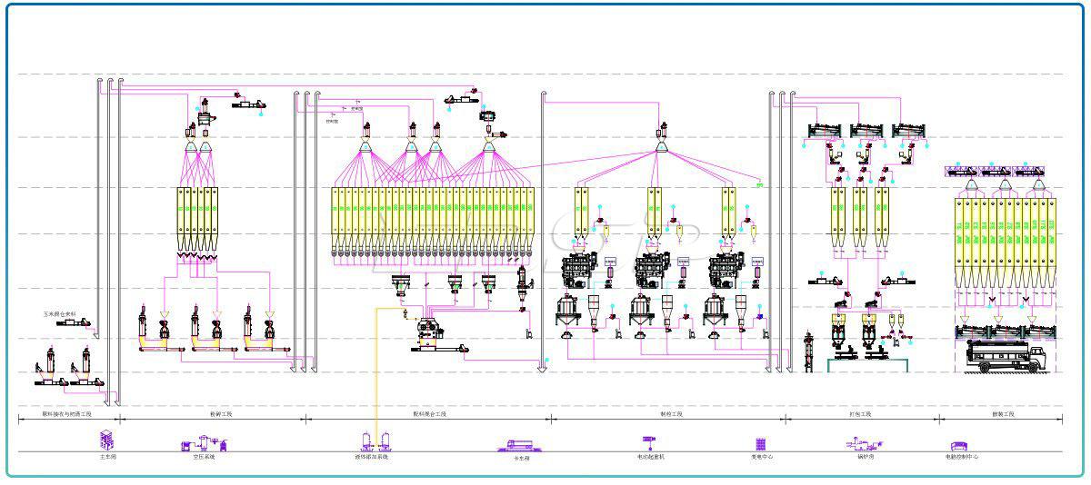 Línea de producción de alimentos para ganado y aves de corral SZLH508 (45 toneladas por hora) de tres líneas