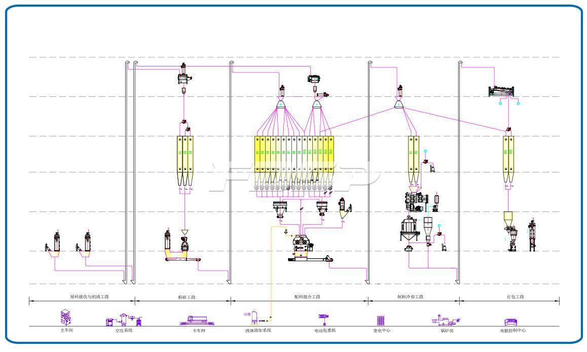 Línea de producción de alimentos para ganado y aves de corral de una sola línea SZLH420 (10 toneladas por hora)