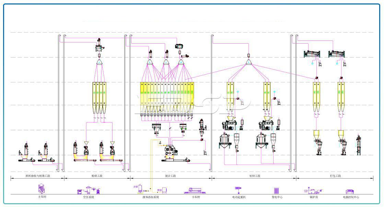 Línea de producción de alimento para rumiantes SZLH420 (20 toneladas por hora) de dos líneas