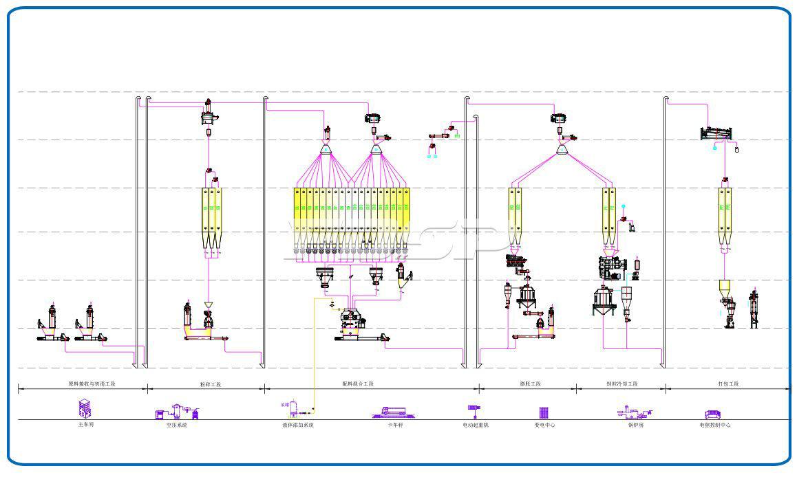 Línea de producción de alimento para lechones de alta gama SZLH420 (6-8 toneladas por hora) de una sola línea