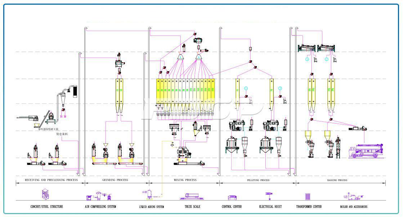 Línea de producción de alimento para conejos SZLH508 (20 toneladas por hora) de dos líneas