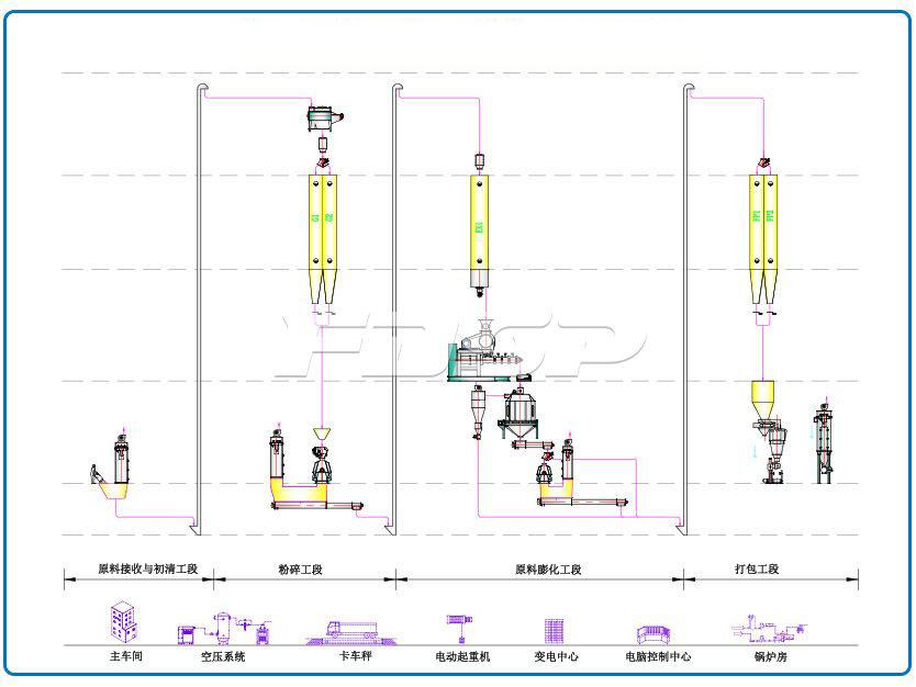 Línea de producción de maíz expandido 1-2T o soja expandida 3-4T por hora
