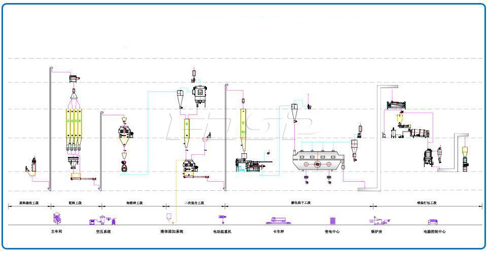 Línea de producción de alimentos para mascotas de 1T / hora