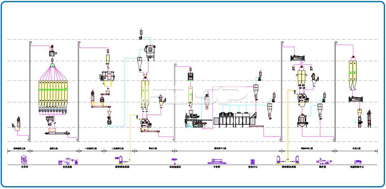 Línea de producción de alimentos para mascotas 2-3T / hora