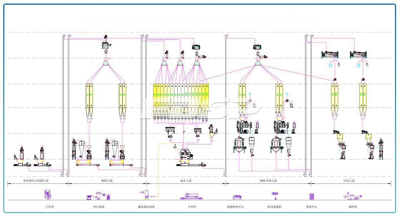 Línea de producción de alimentos acuáticos ordinarios SZLH420 (15 toneladas por hora) de dos líneas
