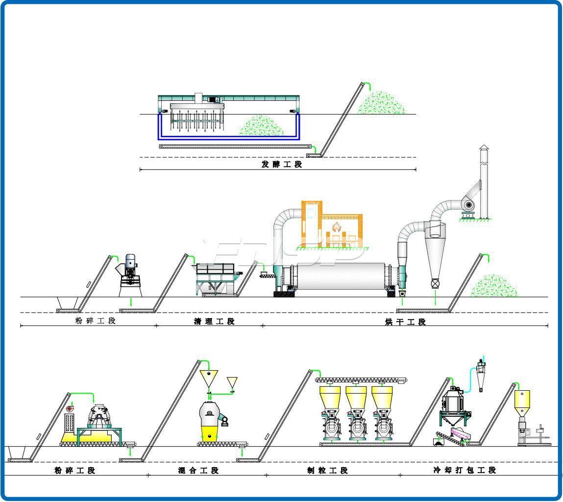 Línea de producción de pellets de fertilizante orgánico de estiércol de vaca de 10-12 toneladas / hora