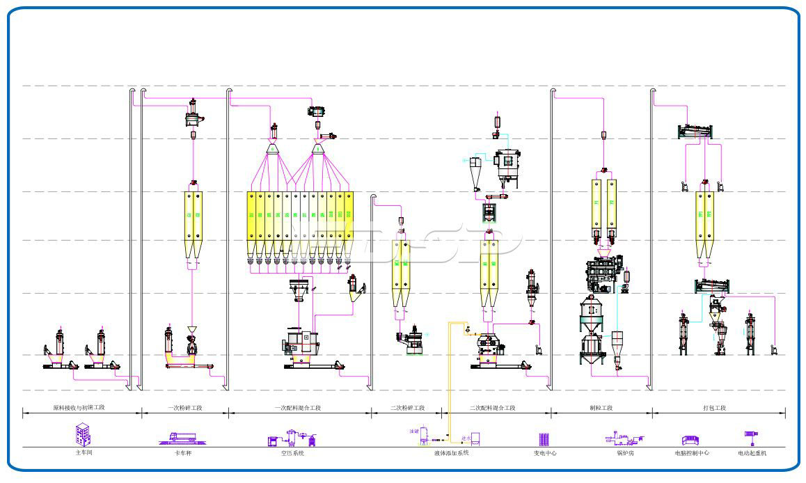 Línea de producción de alimentación de cangrejo y camarón SZLH420X de una sola línea