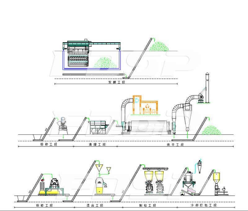 Especificación del proceso del fertilizante bioorgánico de estiércol de pollo FZLH508 de dos líneas