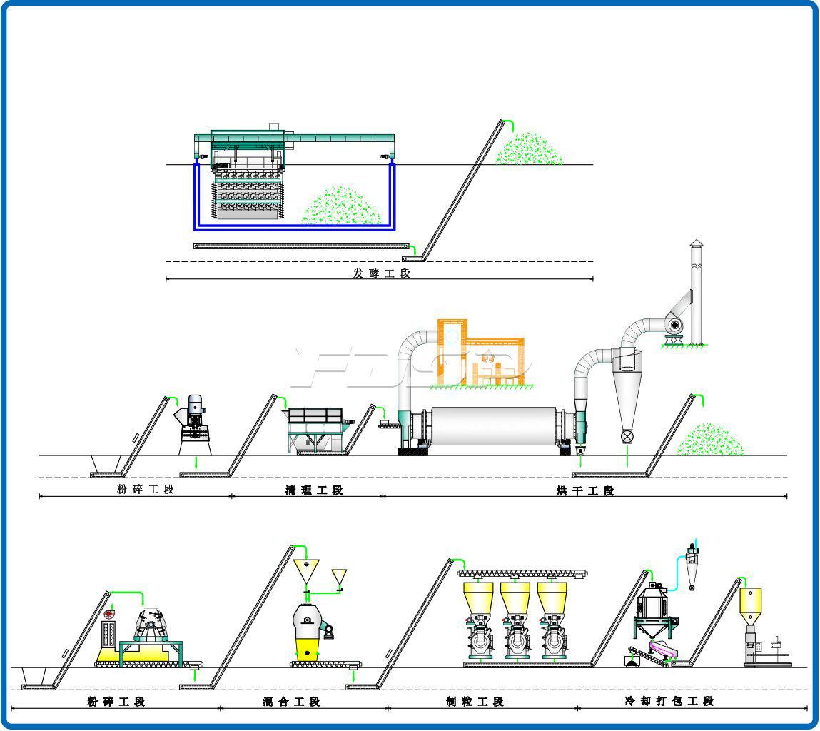 Línea de producción de granulación de fertilizantes orgánicos de estiércol de cerdo de 6-7 toneladas / hora