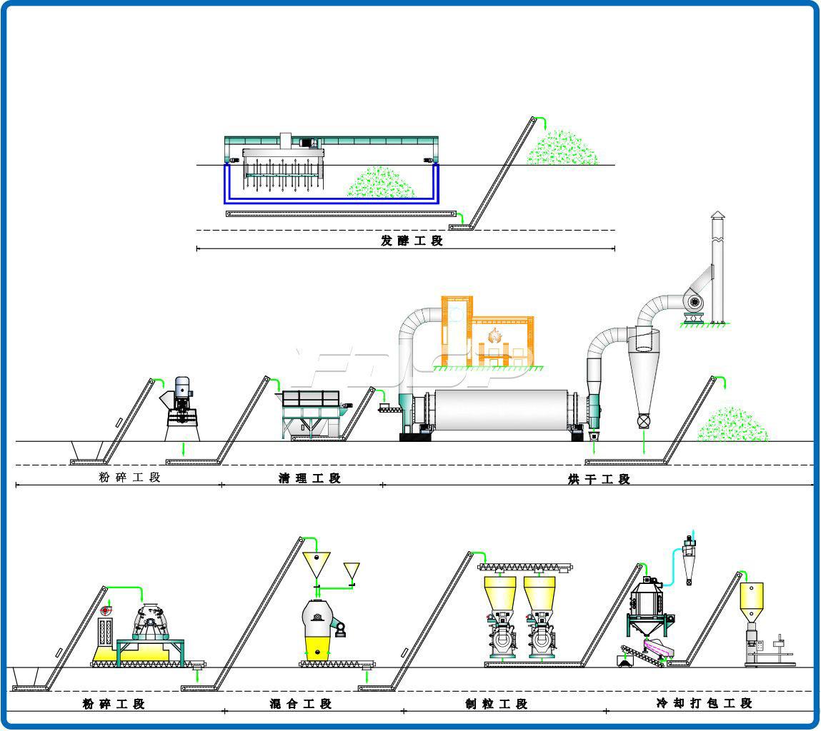 Línea de producción de granulación de fertilizantes bioorgánicos con una producción de 4-5 toneladas de residuos sólidos urbanos por hora