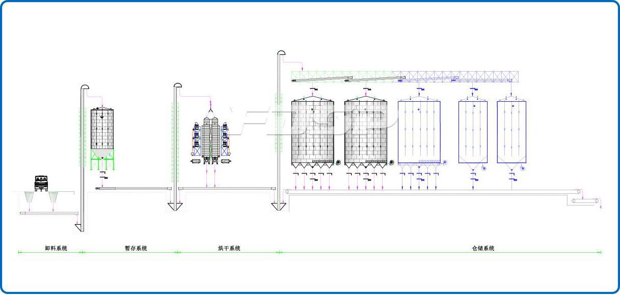 Proyecto de silo de acero de soja para la industria del grano 2-4000T