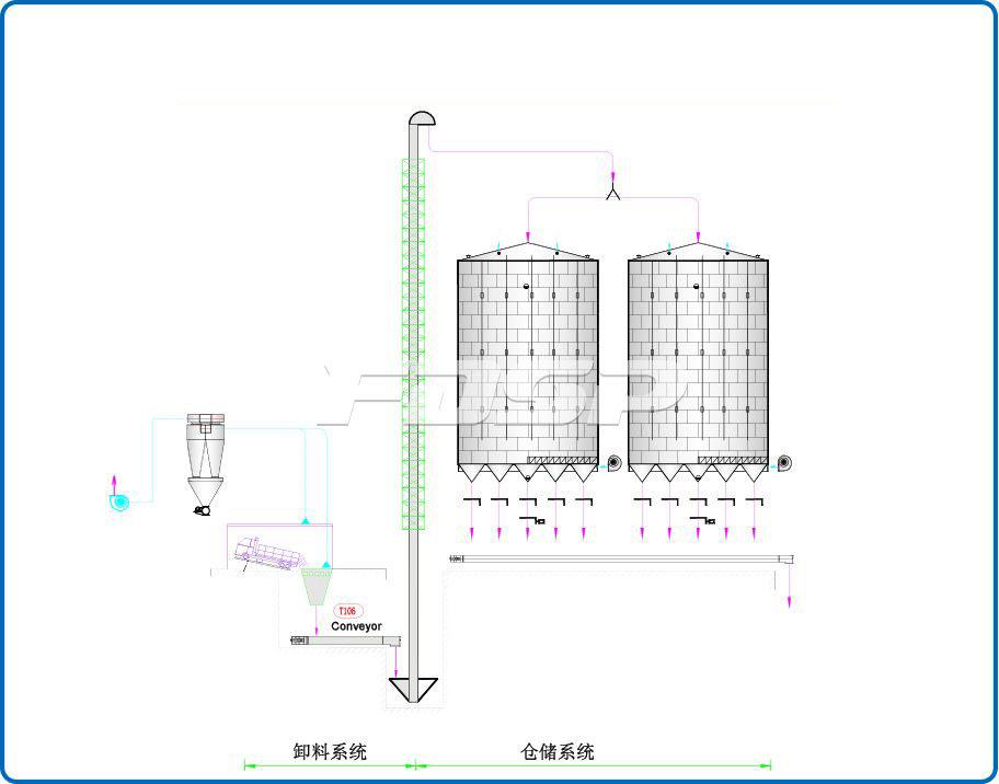 Industria de piensos 1-2000T