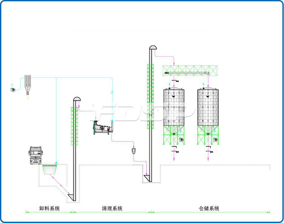 Proyecto de silo de acero de trigo 2-1000T de la industria cervecera