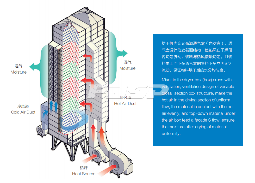 Sistema de secado en torre