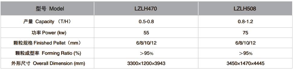 Granulador vertical de biomasa serie LZLH