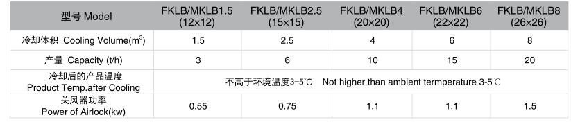 Enfriador oscilante serie FKLB