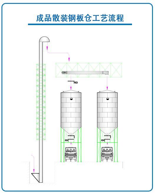 Proyecto de silo de acero a granel terminado