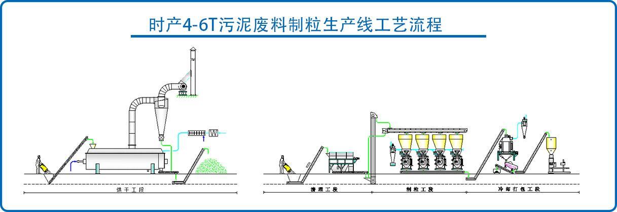 4-6 toneladas de línea de producción de granulación mixta de lodo y aserrín por hora